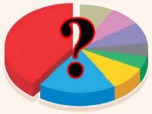 Yerel Seçim Anketlerinde CHP Önde Gözüküyor
