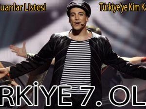 Türkiye 7. Oldu