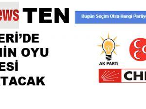Kayserinews.Com'un Seçim Anketi Herkesi şaşırtacak