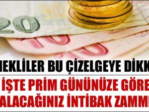 Primi üst düzeyden ödenene 118 lira fark