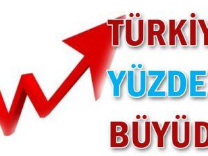 Türkiye yüzde 8,8 büyüdü