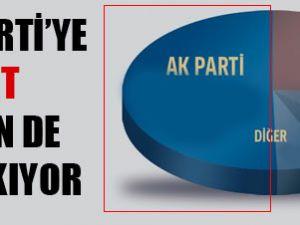 Bugün seçim olsa iki partide gevşeme / ANKET