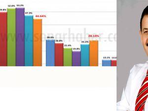 ÖZHASEKİ'YE DESTEK % 80'İ AŞTI