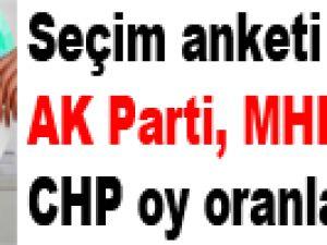 Seçim anketi sonuçları! AK Parti, MHP, CHP oy oranları