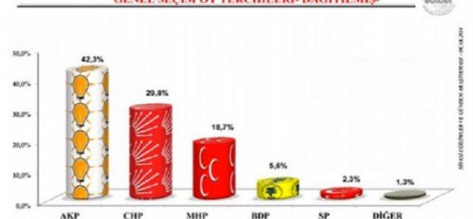 AK Parti Bu Anketle Tek Başına İktidar Olamıyor