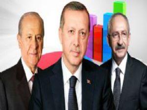 AK Parti, CHP ve MHP'nin son 5 karnesi!