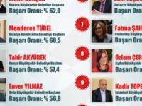 Gökçek, Türkiye'nin en başarılı Belediye Başkanı seçildi