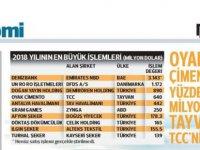 KAYSERİ ŞEKER YILIN EN BÜYÜK İŞLEMLERİNDE  10 SIRADA YERİNİ ALDI